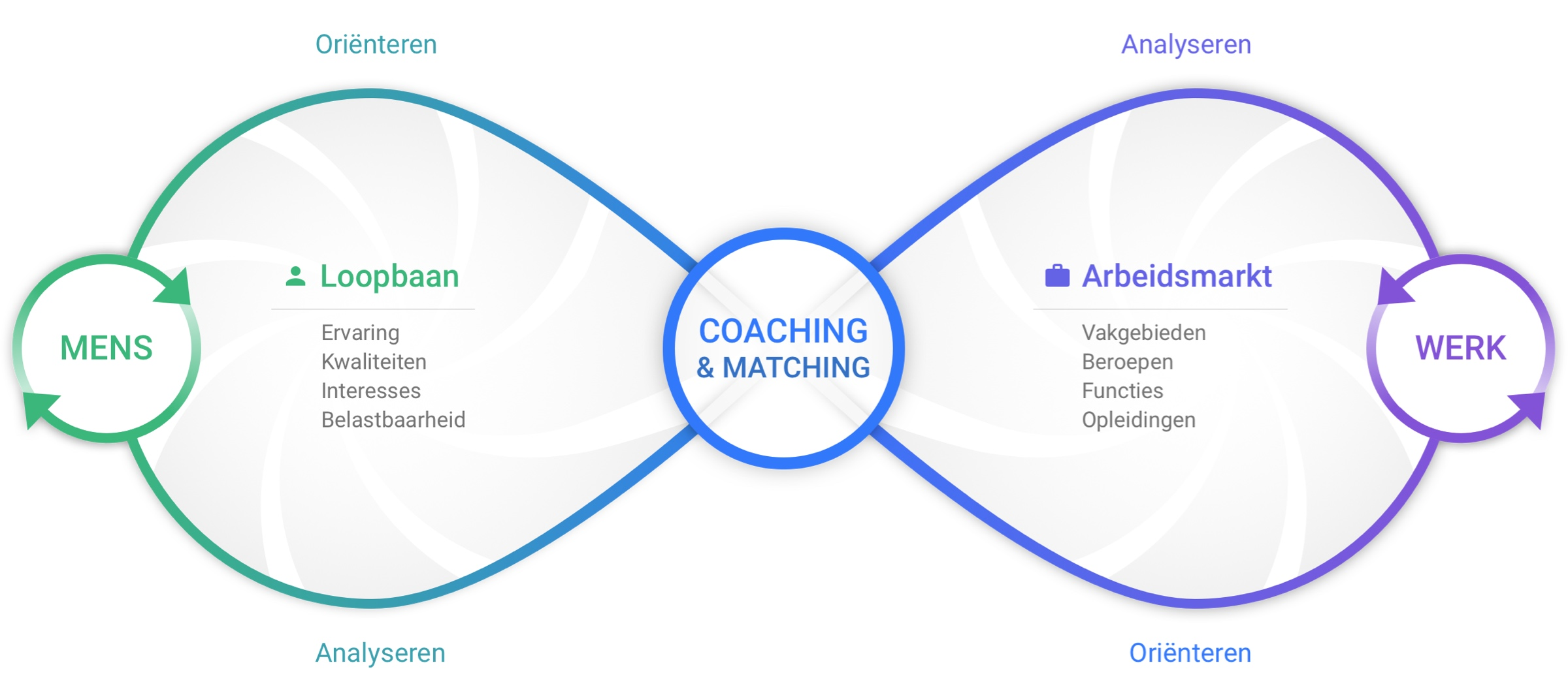 Jobport Analysemodel